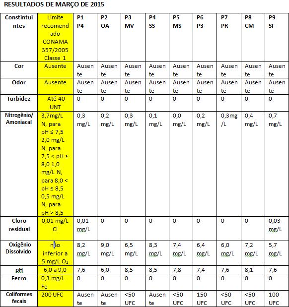 resultados_marco_2015
